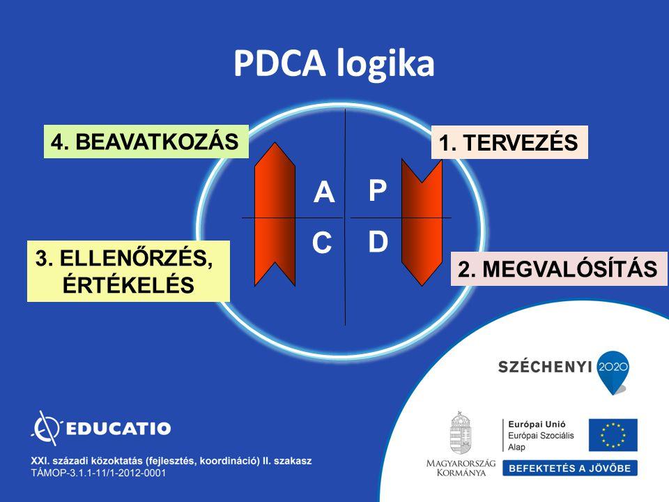 PDCA logika A P C D 4. BEAVATKOZÁS 1. TERVEZÉS 3. ELLENŐRZÉS,
