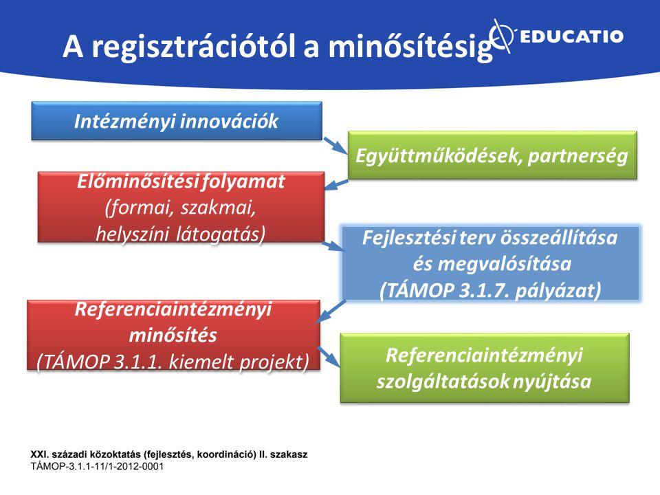A regisztrációtól a minősítésig