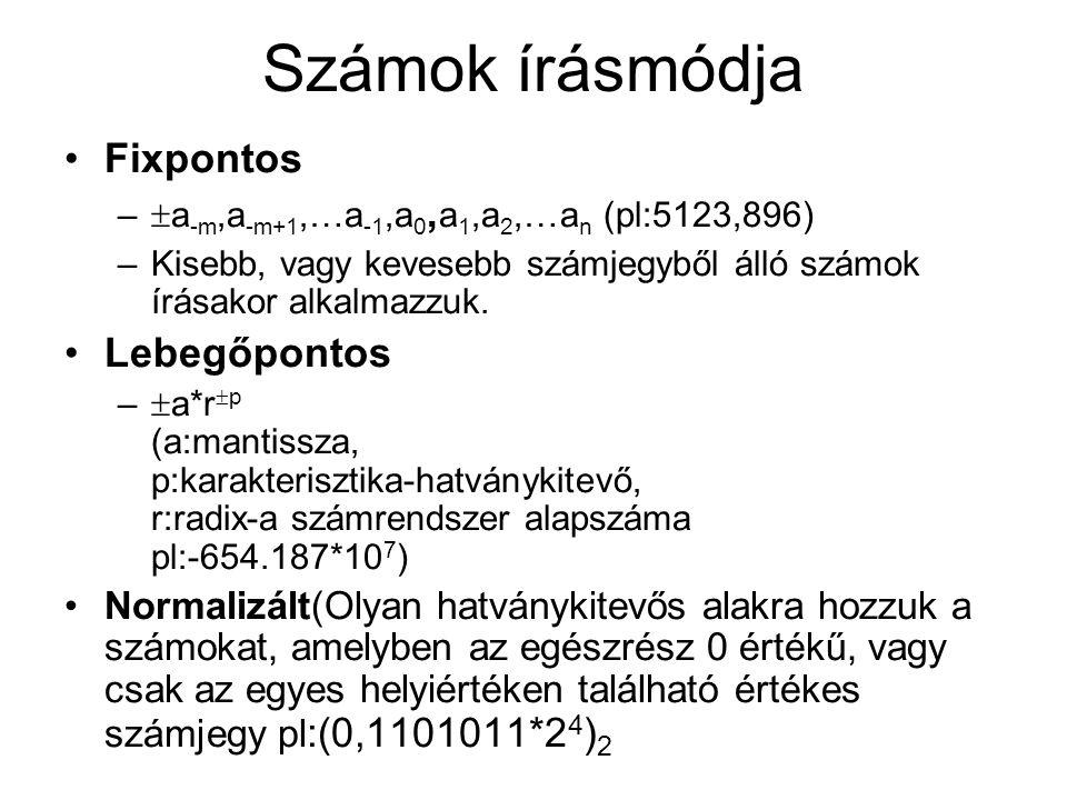 Számok írásmódja Fixpontos Lebegőpontos