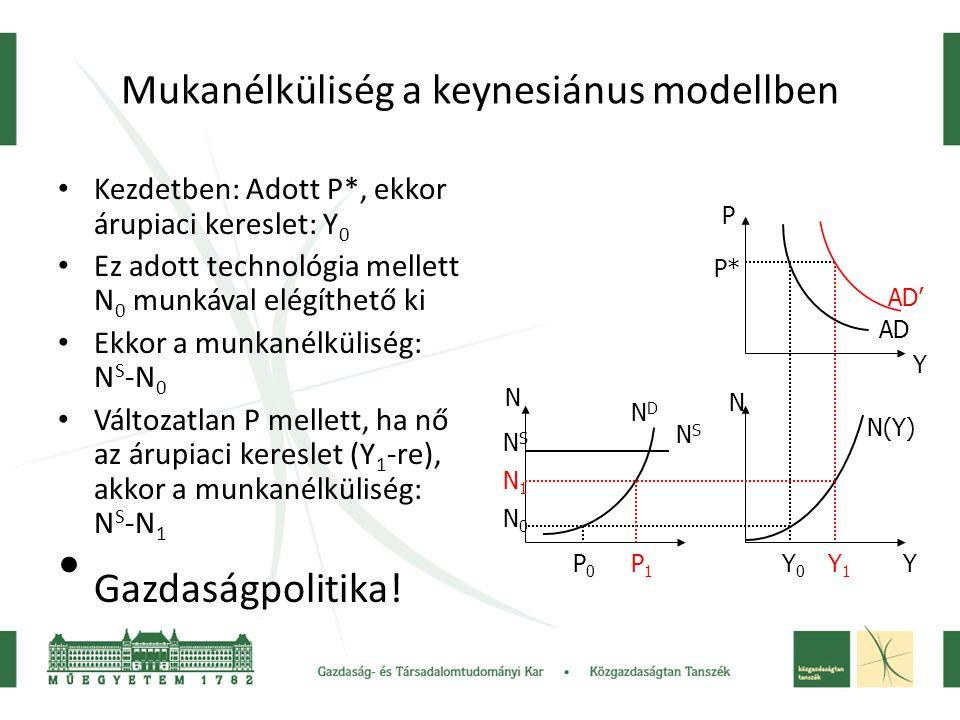 Mukanélküliség a keynesiánus modellben