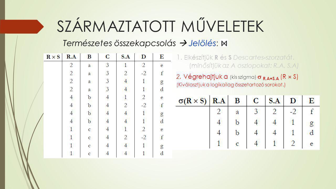 SZÁRMAZTATOTT MŰVELETEK