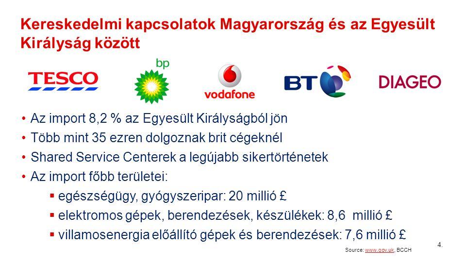 Kereskedelmi kapcsolatok Magyarország és az Egyesült Királyság között