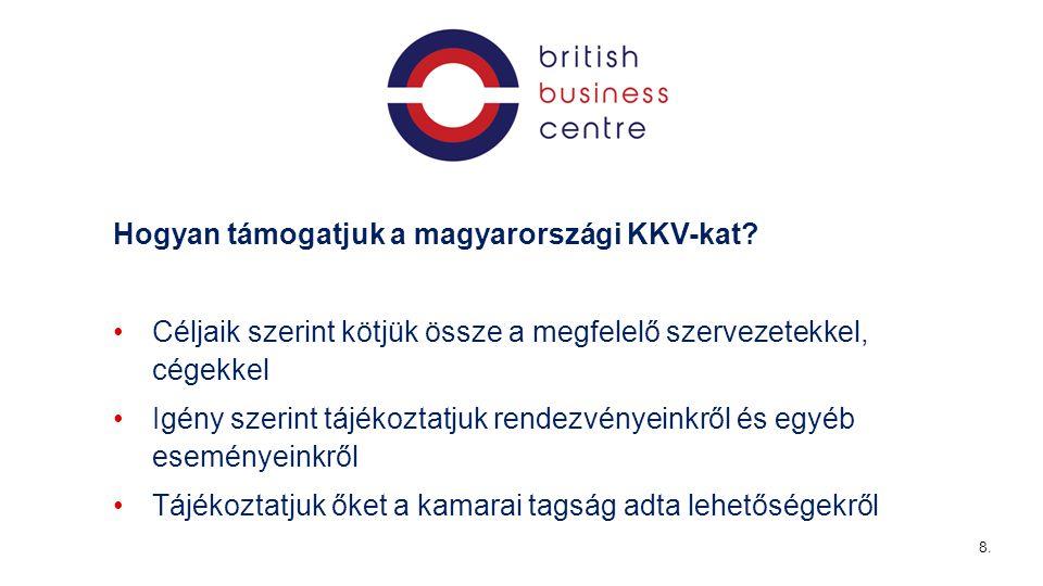 Hogyan támogatjuk a magyarországi KKV-kat