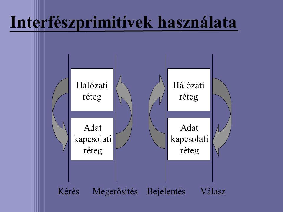 Interfészprimitívek használata