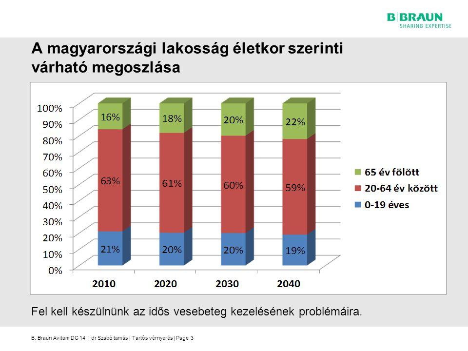 A magyarországi lakosság életkor szerinti várható megoszlása