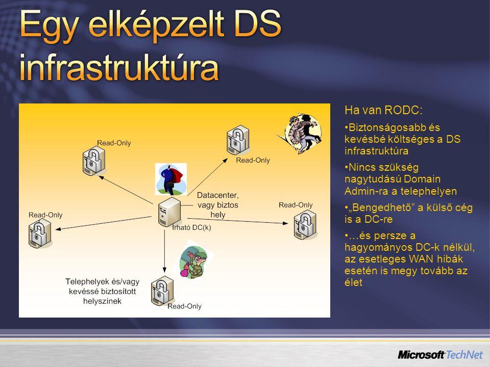 Egy elképzelt DS infrastruktúra