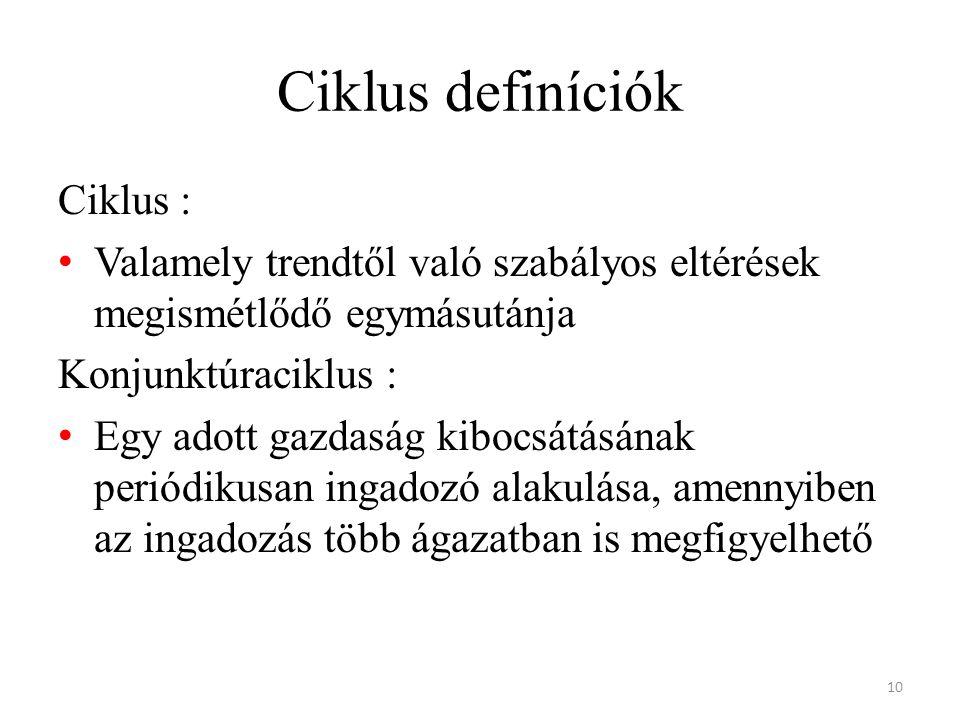 Ciklus definíciók Ciklus :