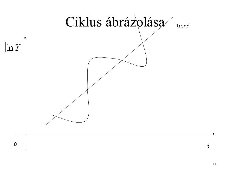 Ciklus ábrázolása trend t