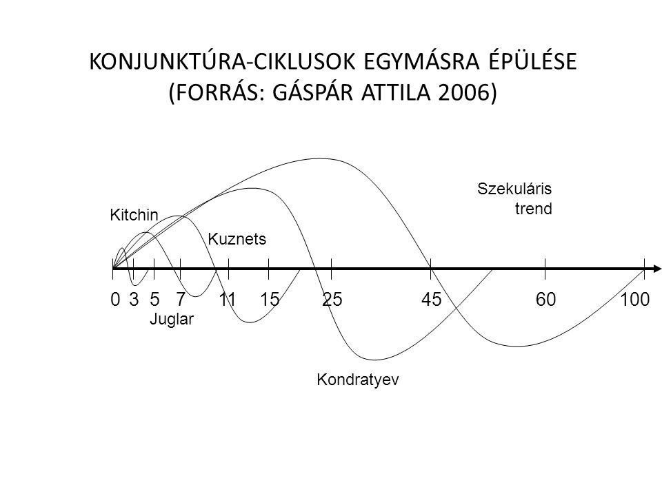 KONJUNKTÚRA-CIKLUSOK EGYMÁSRA ÉPÜLÉSE (FORRÁS: GÁSPÁR ATTILA 2006)