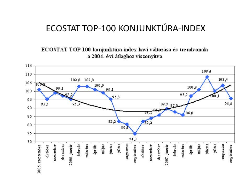 ECOSTAT TOP-100 KONJUNKTÚRA-INDEX