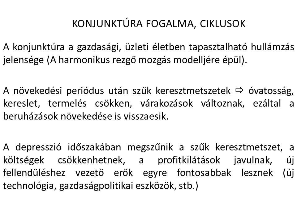 KONJUNKTÚRA FOGALMA, CIKLUSOK