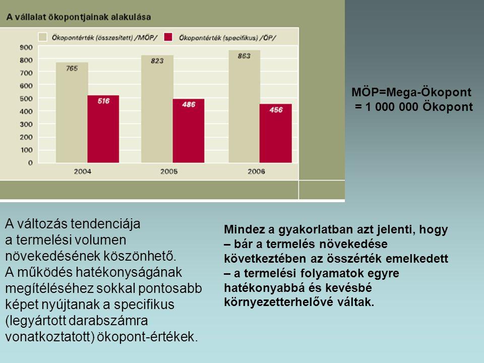 A változás tendenciája a termelési volumen növekedésének köszönhető.