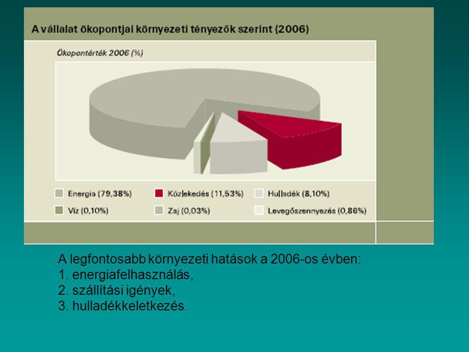 A legfontosabb környezeti hatások a 2006-os évben: