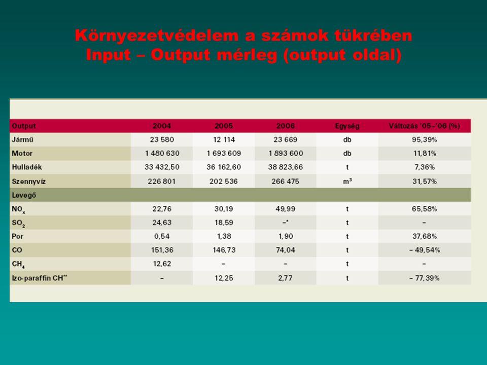 Környezetvédelem a számok tükrében Input – Output mérleg (output oldal)
