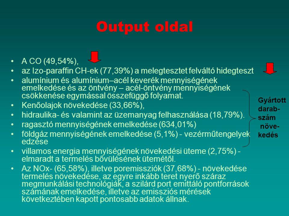 Output oldal A CO (49,54%), az Izo-paraffin CH-ek (77,39%) a melegtesztet felváltó hidegteszt.