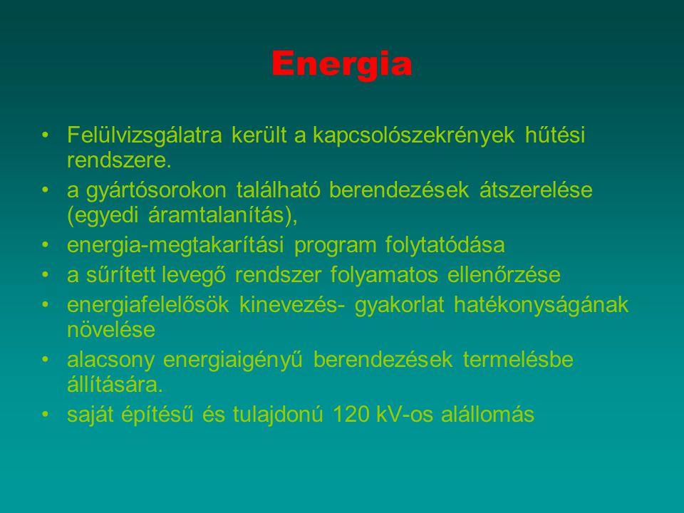 Energia Felülvizsgálatra került a kapcsolószekrények hűtési rendszere.