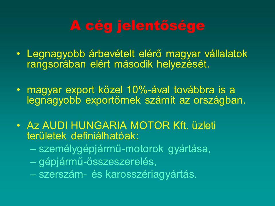 A cég jelentősége Legnagyobb árbevételt elérő magyar vállalatok rangsorában elért második helyezését.