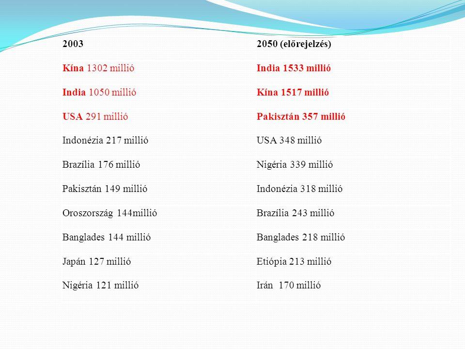 2003 2050 (előrejelzés) Kína 1302 millió. India 1533 millió. India 1050 millió. Kína 1517 millió.