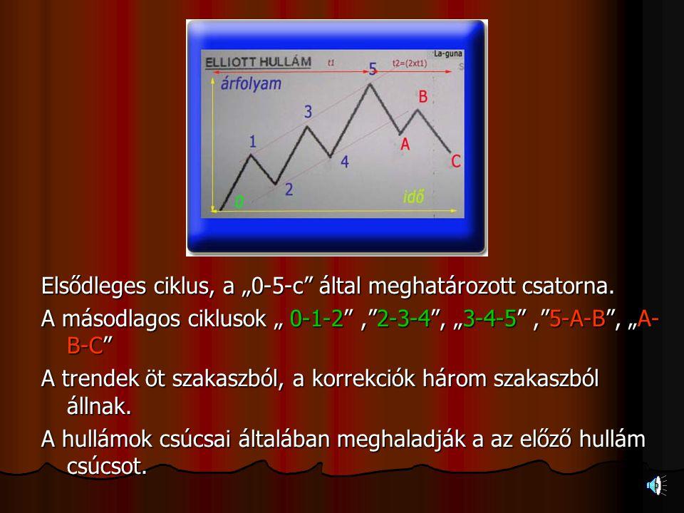 """Elsődleges ciklus, a """"0-5-c által meghatározott csatorna"""