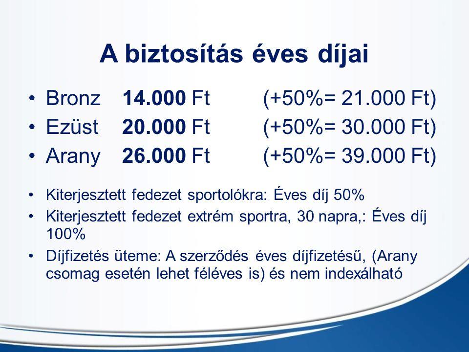 A biztosítás éves díjai