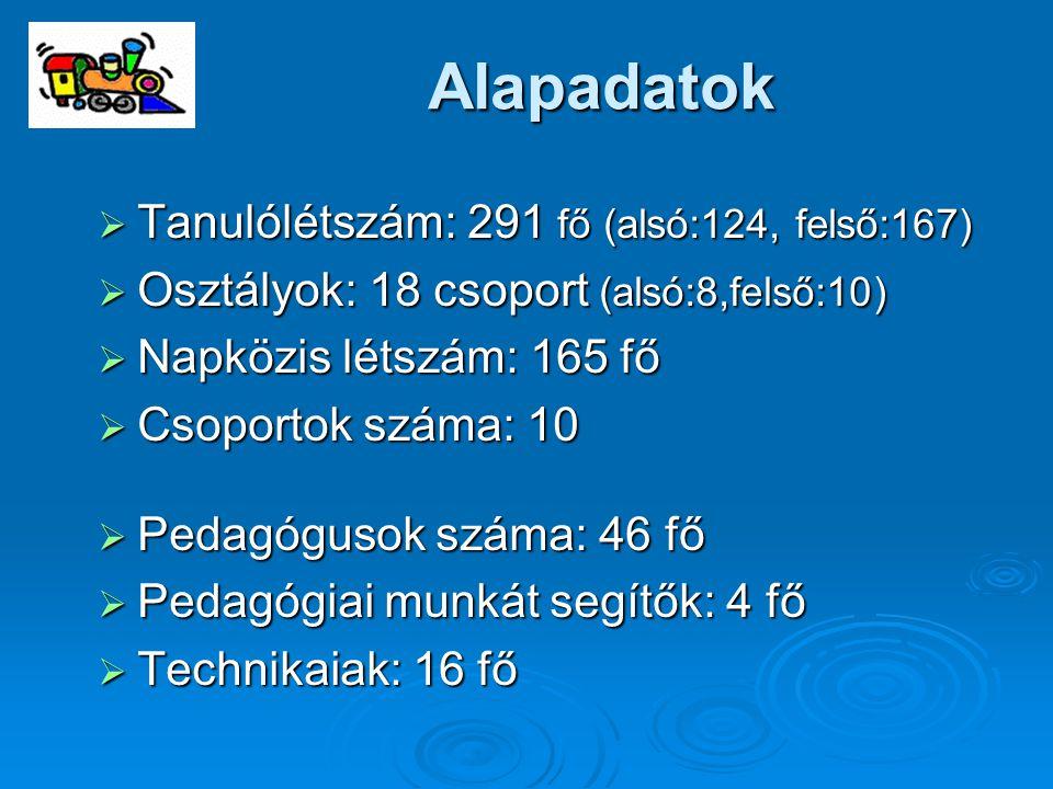 Alapadatok Tanulólétszám: 291 fő (alsó:124, felső:167)
