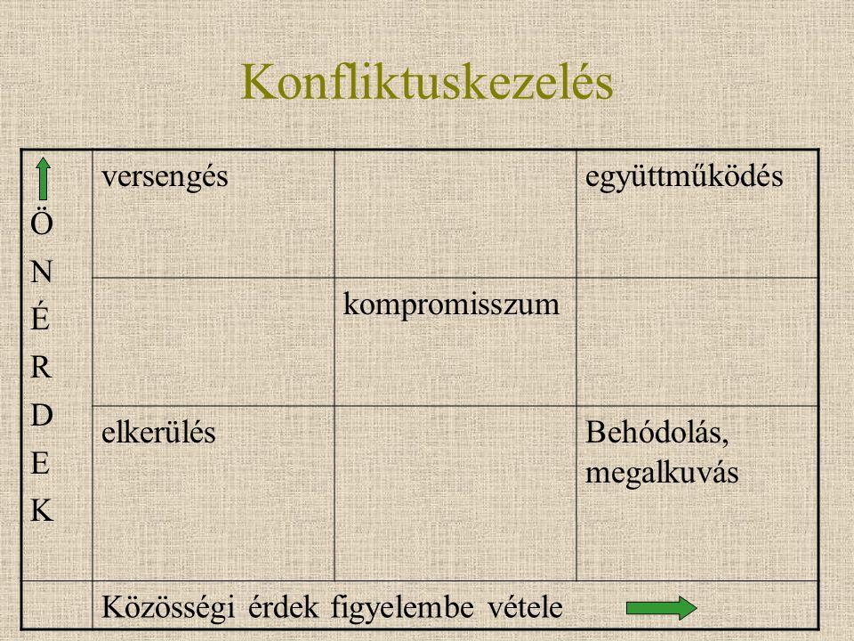 Konfliktuskezelés Ö N É R D E K versengés együttműködés kompromisszum