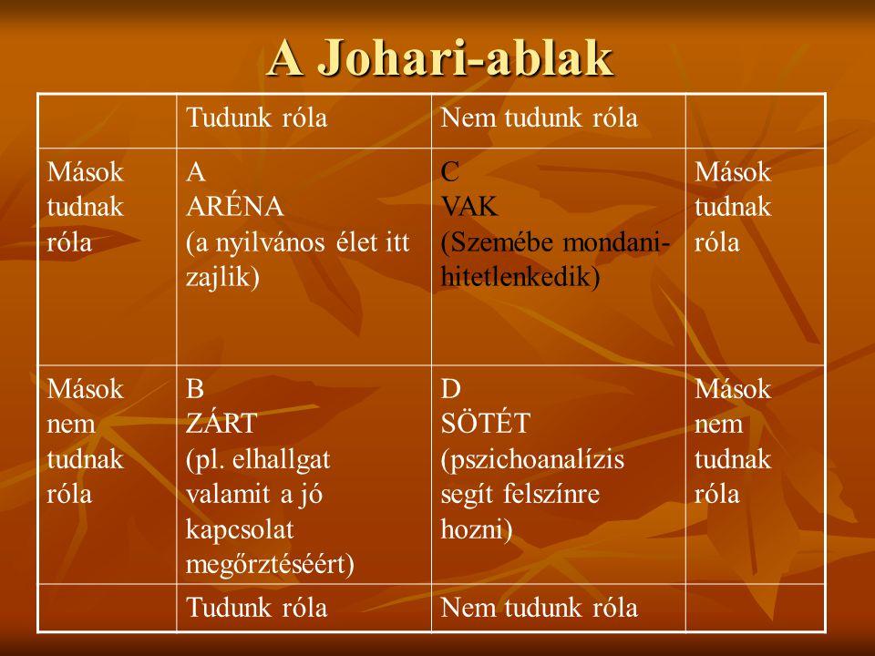 A Johari-ablak Tudunk róla Nem tudunk róla Mások tudnak róla A ARÉNA