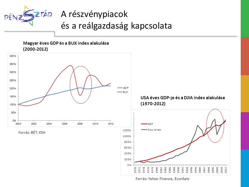A részvénypiacok és a reálgazdaság kapcsolata
