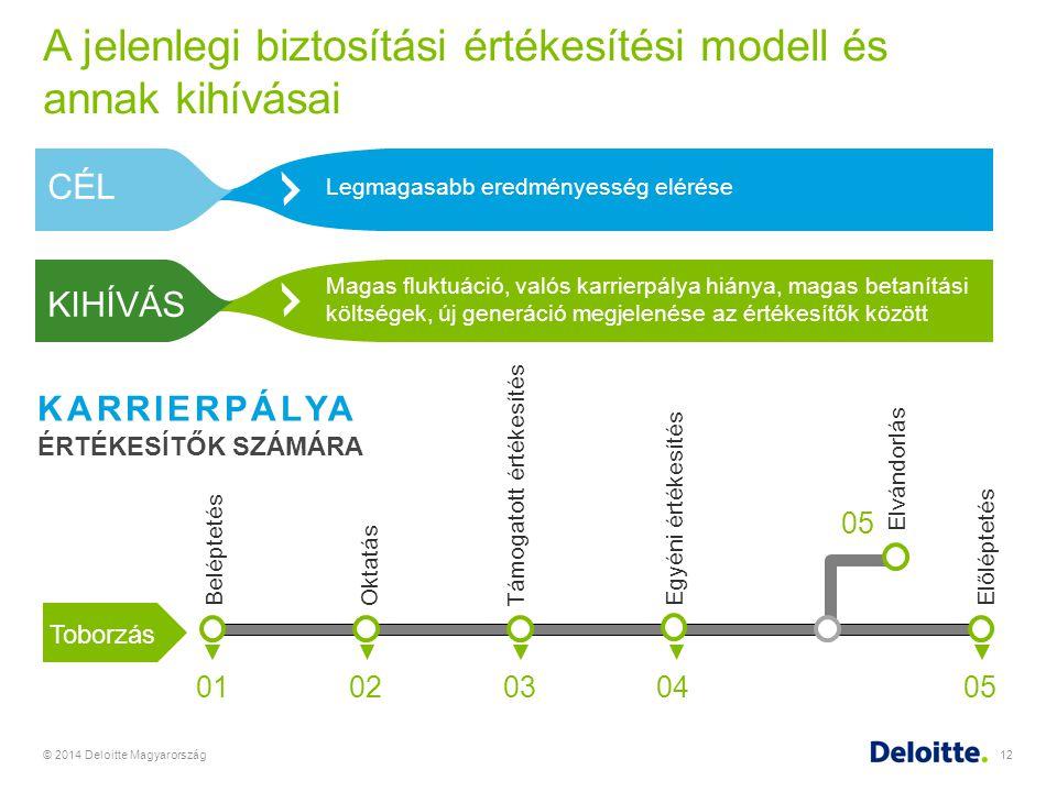 A jelenlegi biztosítási értékesítési modell és annak kihívásai