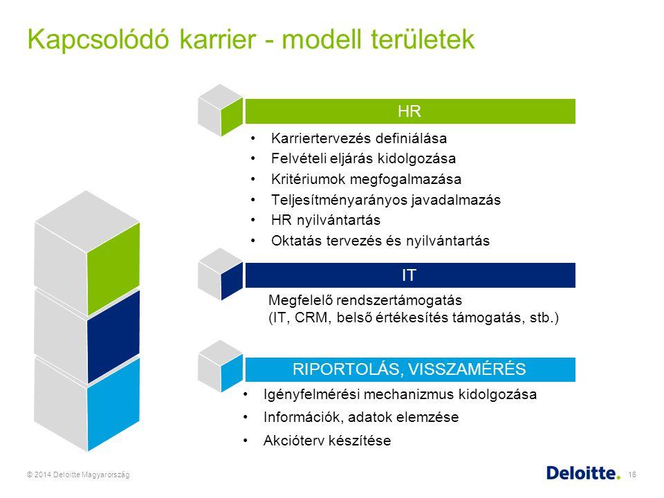 Kapcsolódó karrier - modell területek