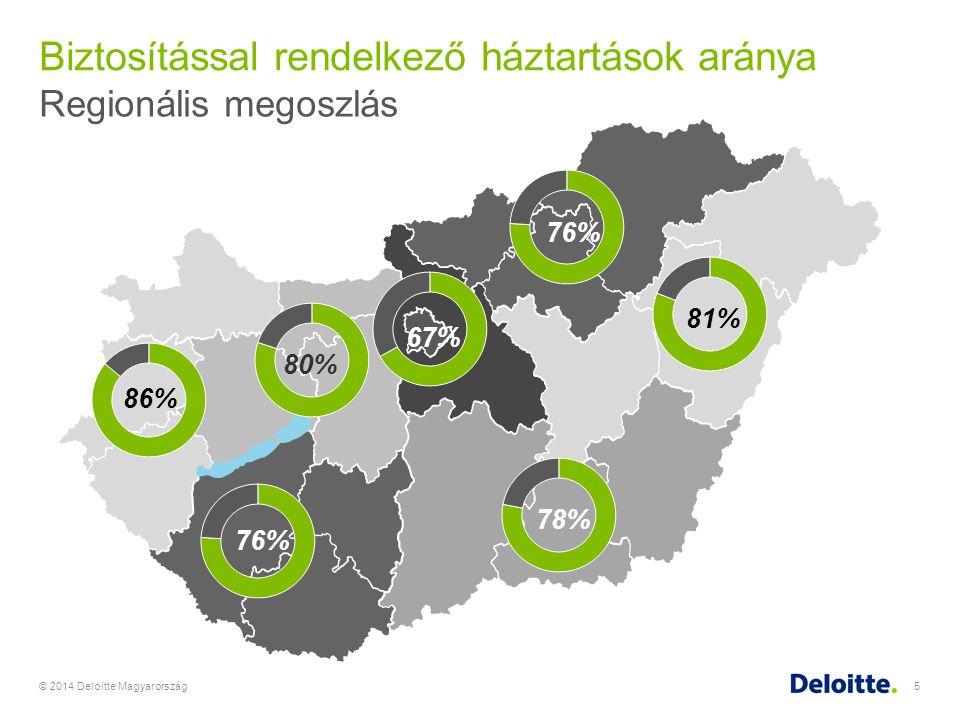 Biztosítással rendelkező háztartások aránya