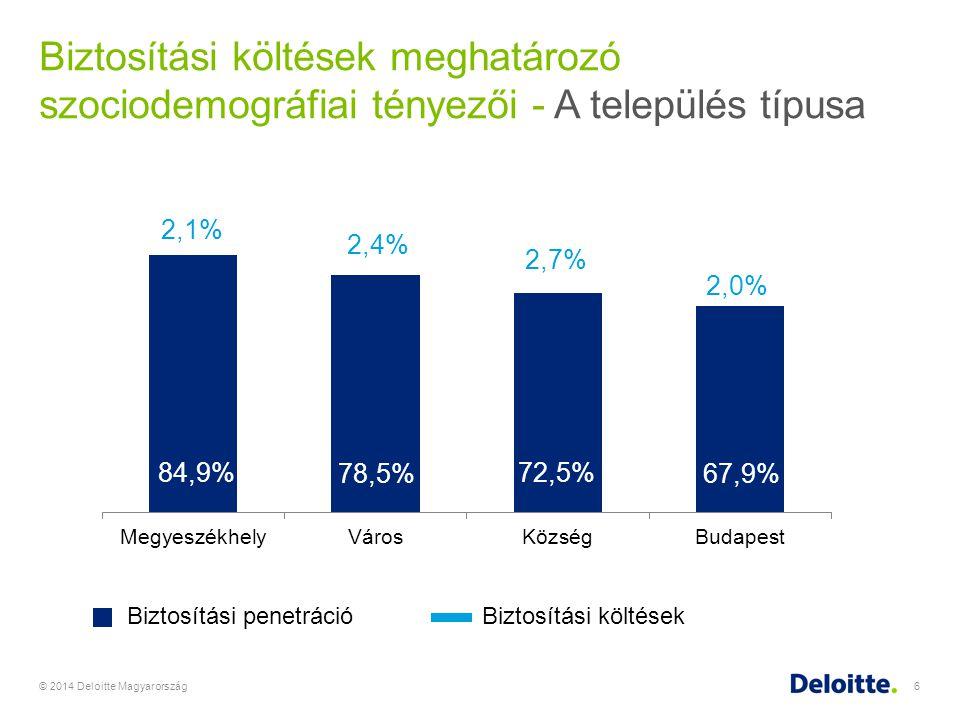 Biztosítási költések meghatározó szociodemográfiai tényezői - A település típusa
