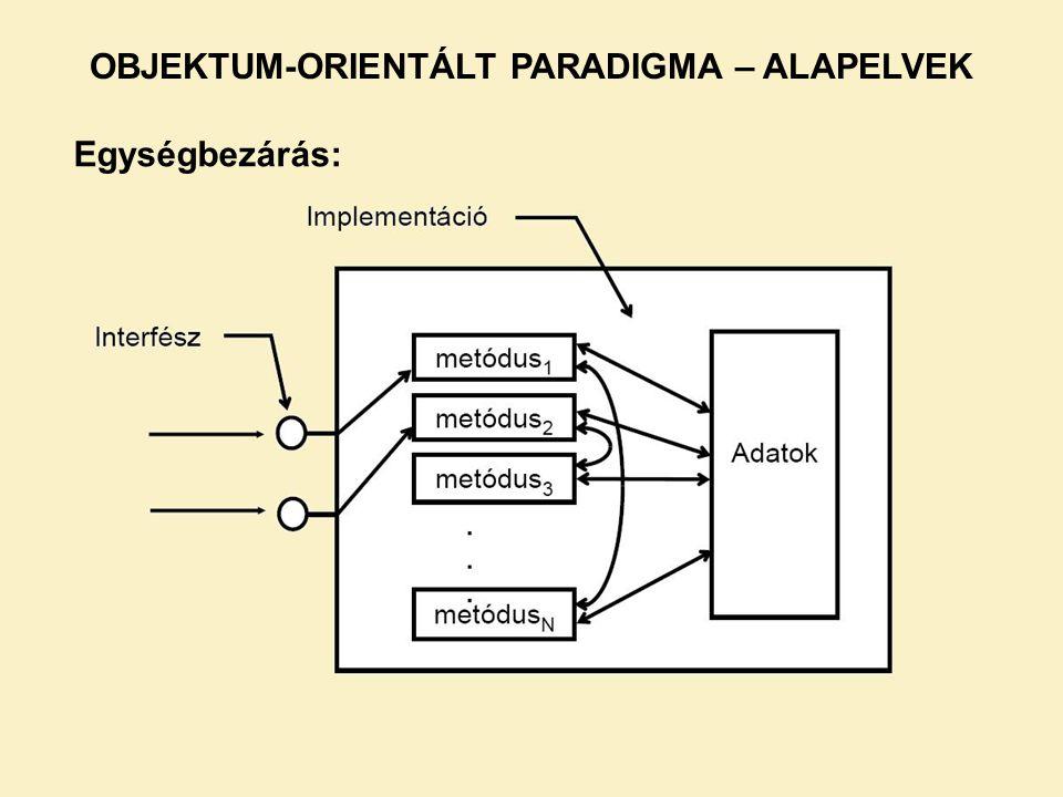 OBJEKTUM-ORIENTÁLT PARADIGMA – ALAPELVEK