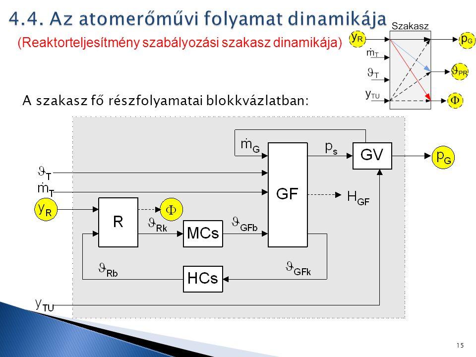 4.4. Az atomerőművi folyamat dinamikája