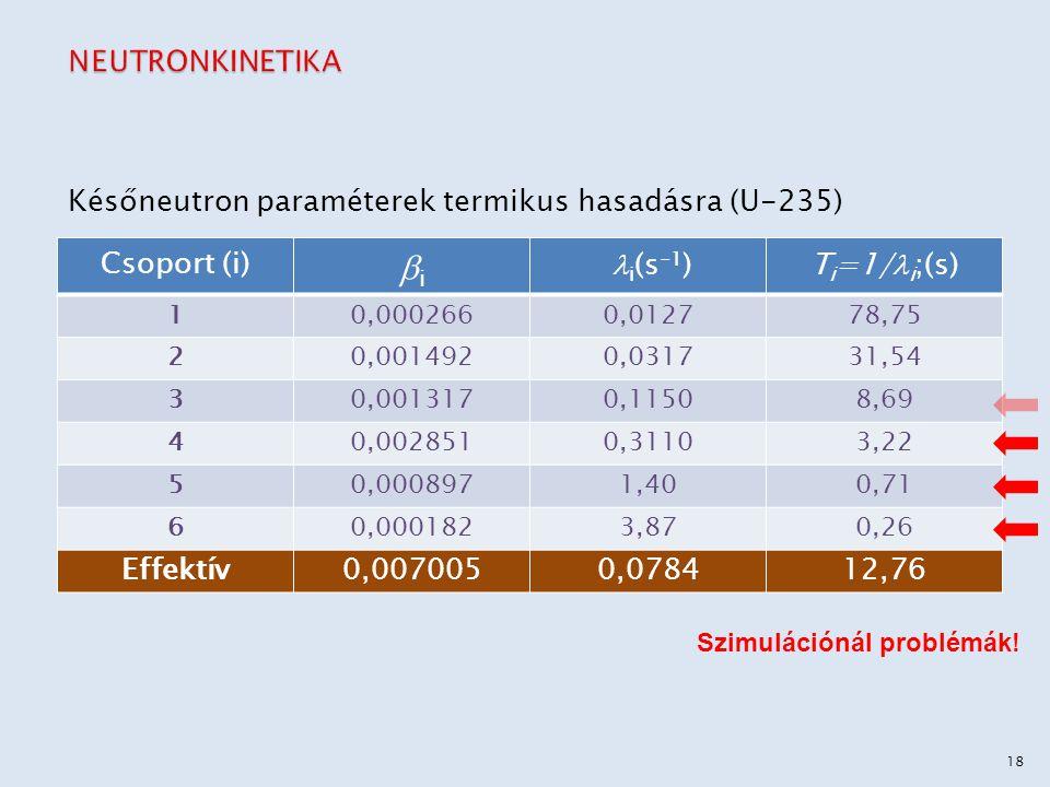 bi NEUTRONKINETIKA Későneutron paraméterek termikus hasadásra (U-235)
