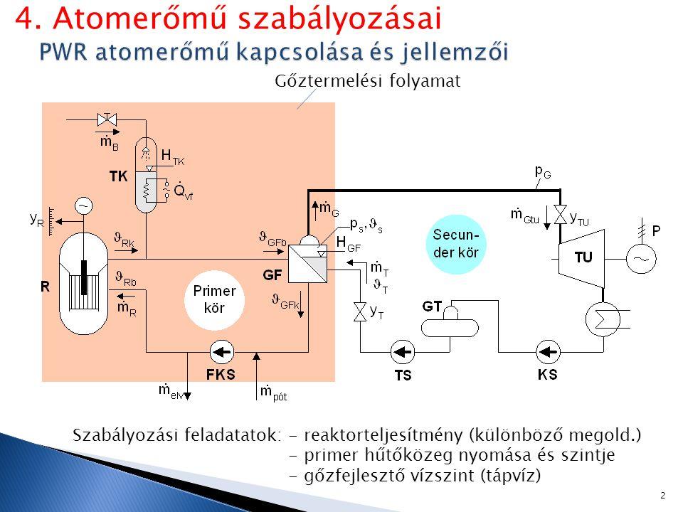 PWR atomerőmű kapcsolása és jellemzői