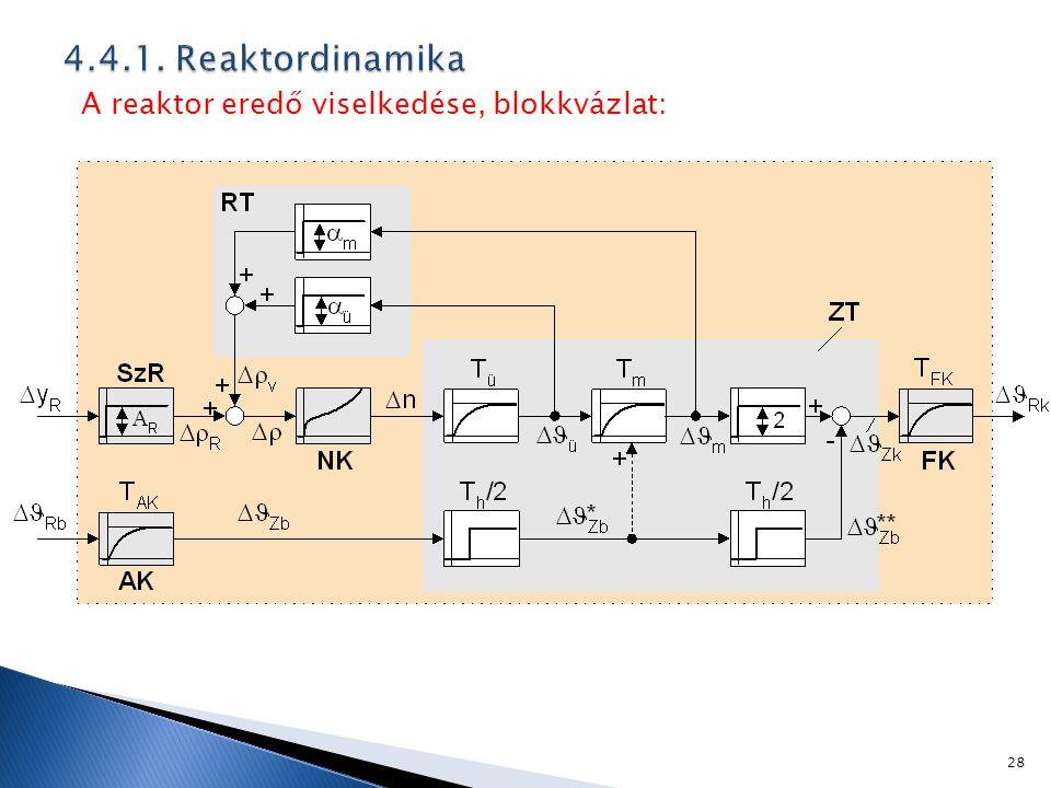 4.4.1. Reaktordinamika A reaktor eredő viselkedése, blokkvázlat: