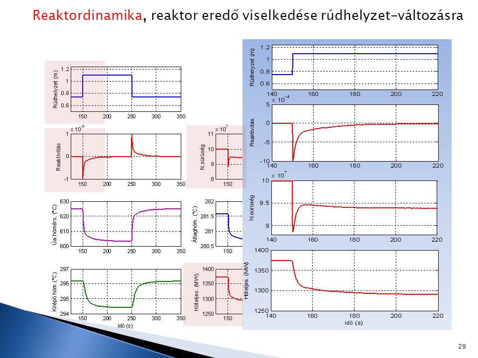 Reaktordinamika, reaktor eredő viselkedése rúdhelyzet-változásra