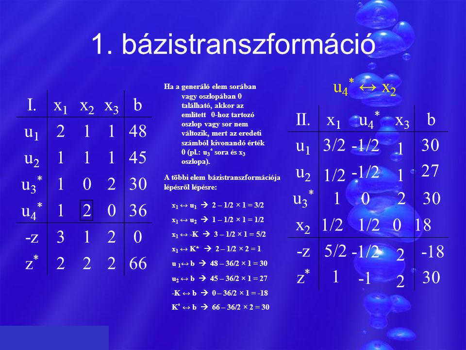 Z 1. bázistranszformáció u4* ↔ x2 I. x1 x2 x3 b u1 2 1 48 u2 45 u3* 30