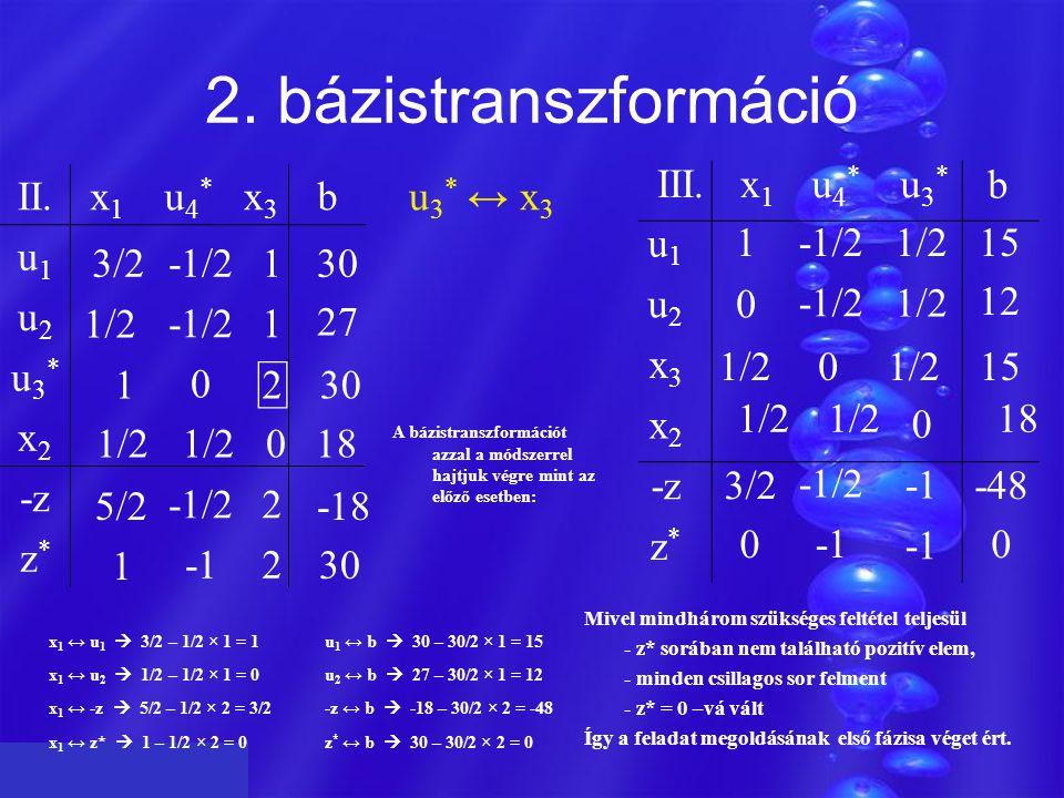 Z 2. bázistranszformáció b III. x1 u4* u3* II. x1 u4* x3 b u1 u2 u3*