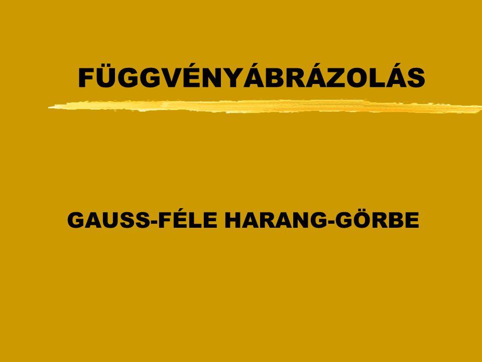 GAUSS-FÉLE HARANG-GÖRBE