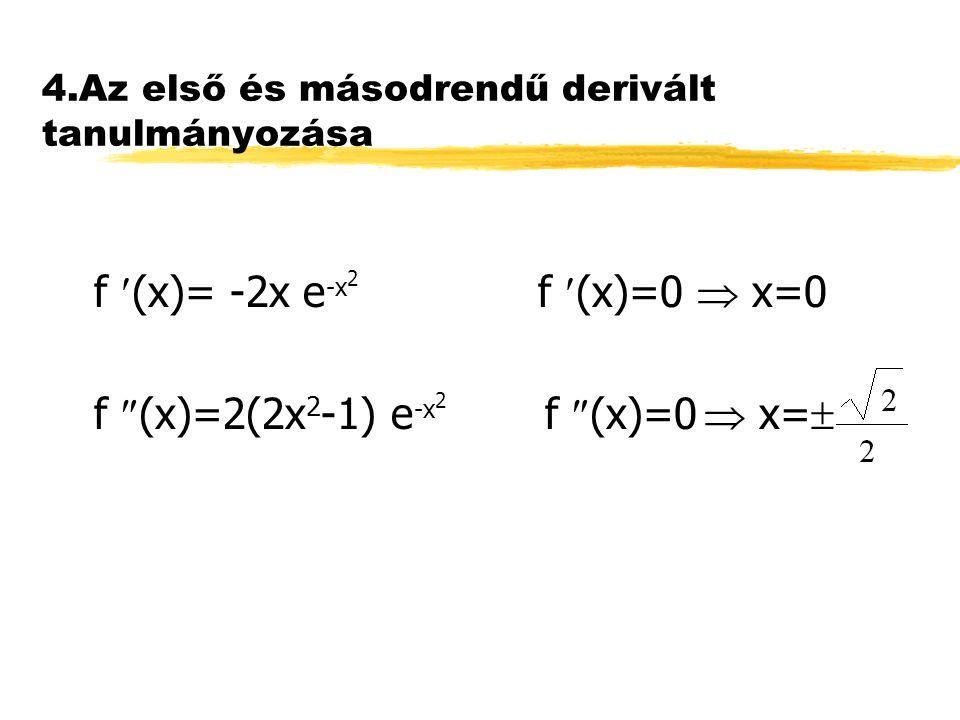 4.Az első és másodrendű derivált tanulmányozása