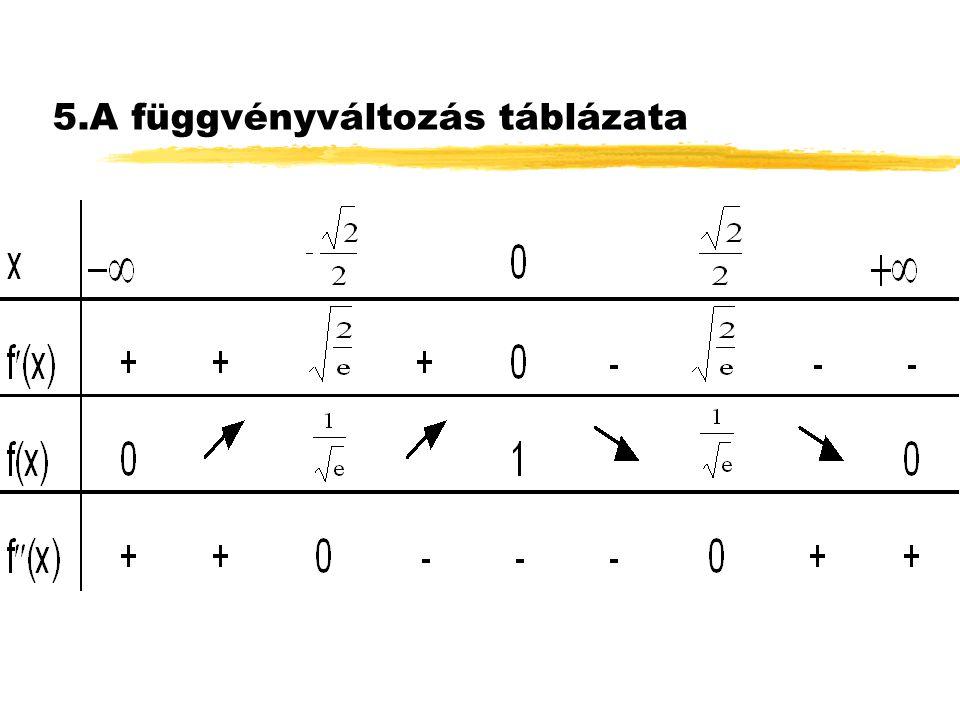 5.A függvényváltozás táblázata