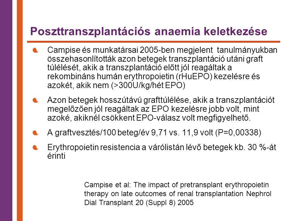 Poszttranszplantációs anaemia keletkezése
