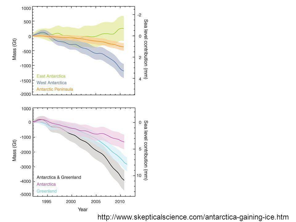 http://www.skepticalscience.com/antarctica-gaining-ice.htm