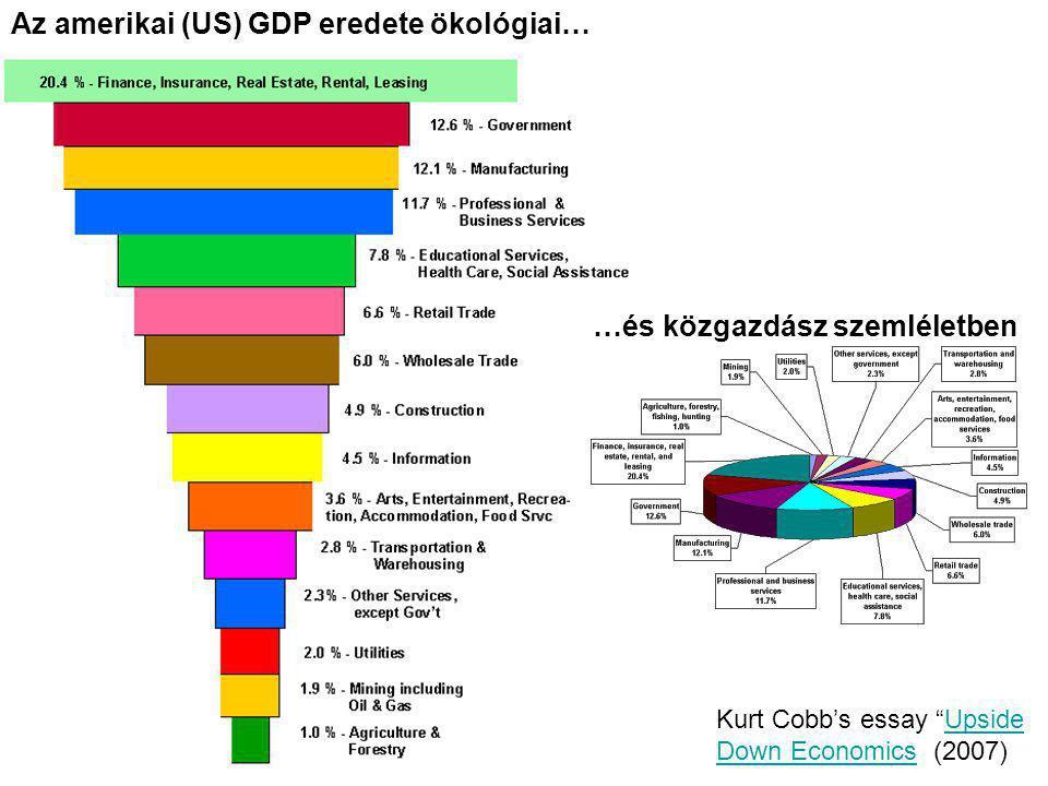 Az amerikai (US) GDP eredete ökológiai…