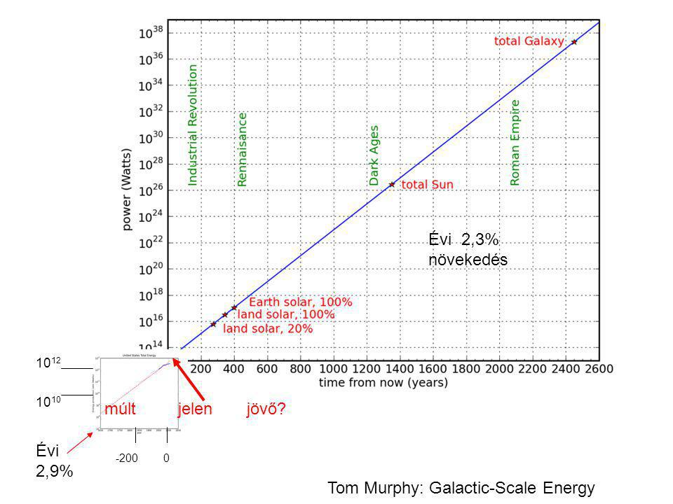 Tom Murphy: Galactic-Scale Energy