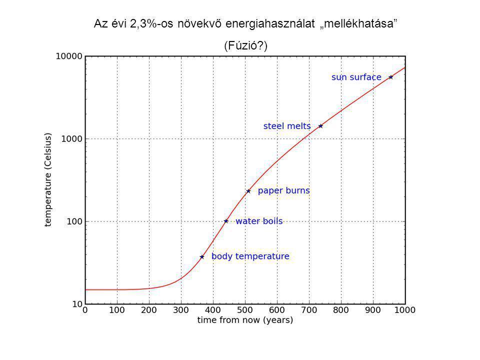 """Az évi 2,3%-os növekvő energiahasználat """"mellékhatása"""