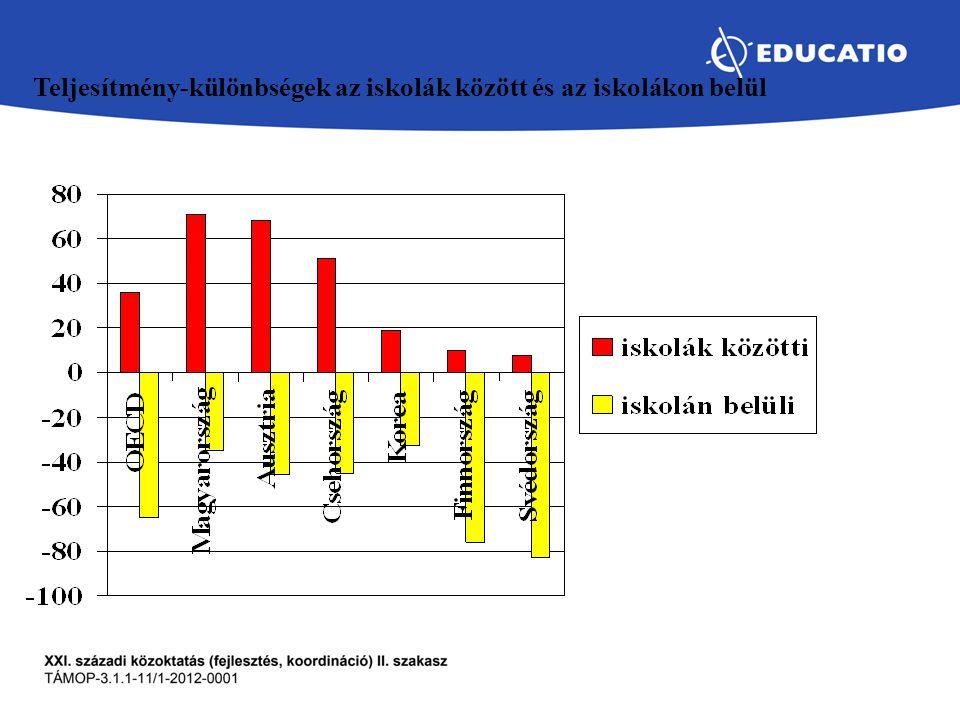 Teljesítmény-különbségek az iskolák között és az iskolákon belül