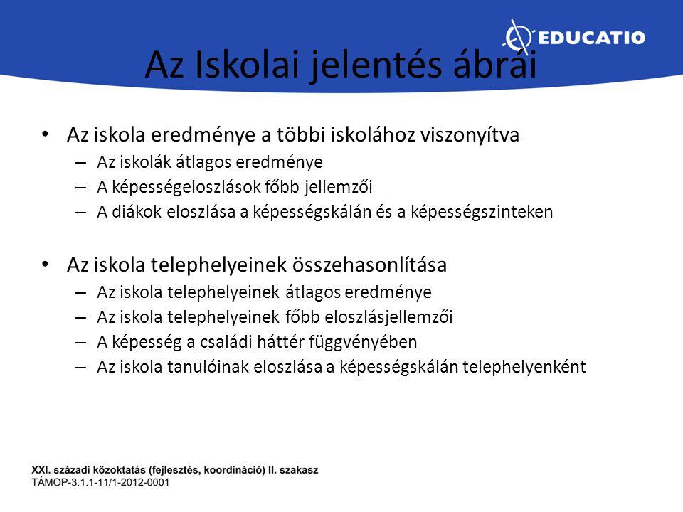 Az Iskolai jelentés ábrái